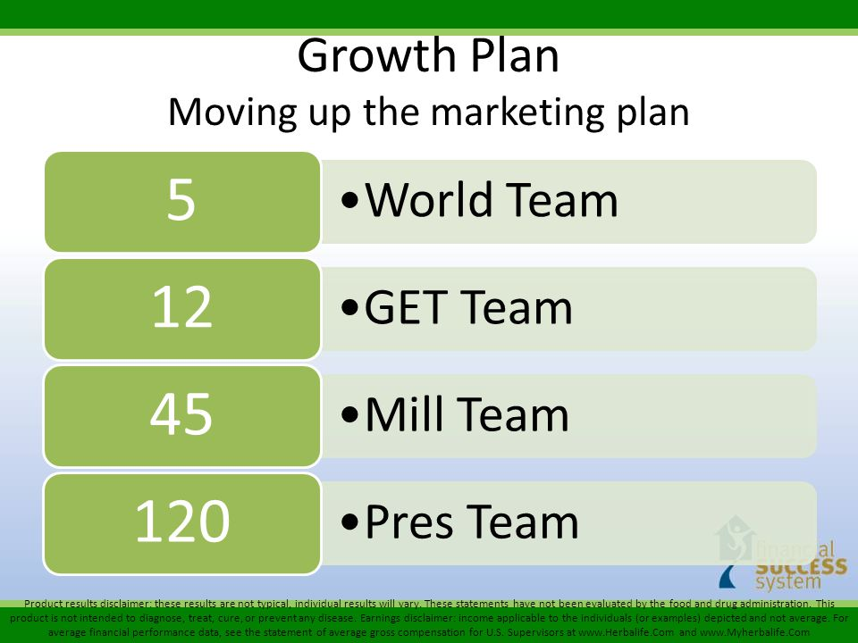 Growth Plan Moving up the marketing plan