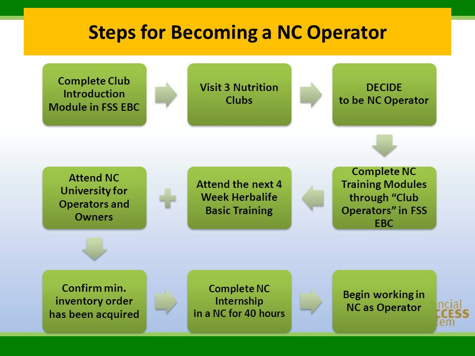 Steps for Becoming a NC Operator