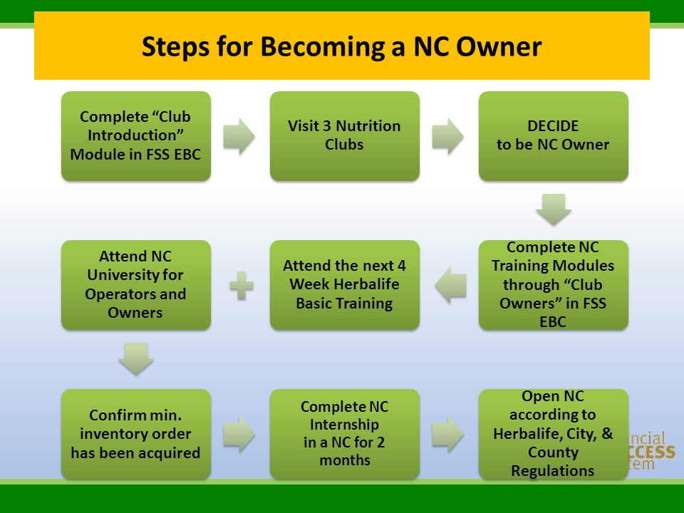 Steps for Becoming a NC Owner