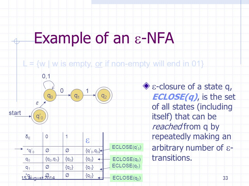 Cpt S 317: Spring 2009 Example of an -NFA. L = {w | w is empty, or if non-empty will end in 01} q0.