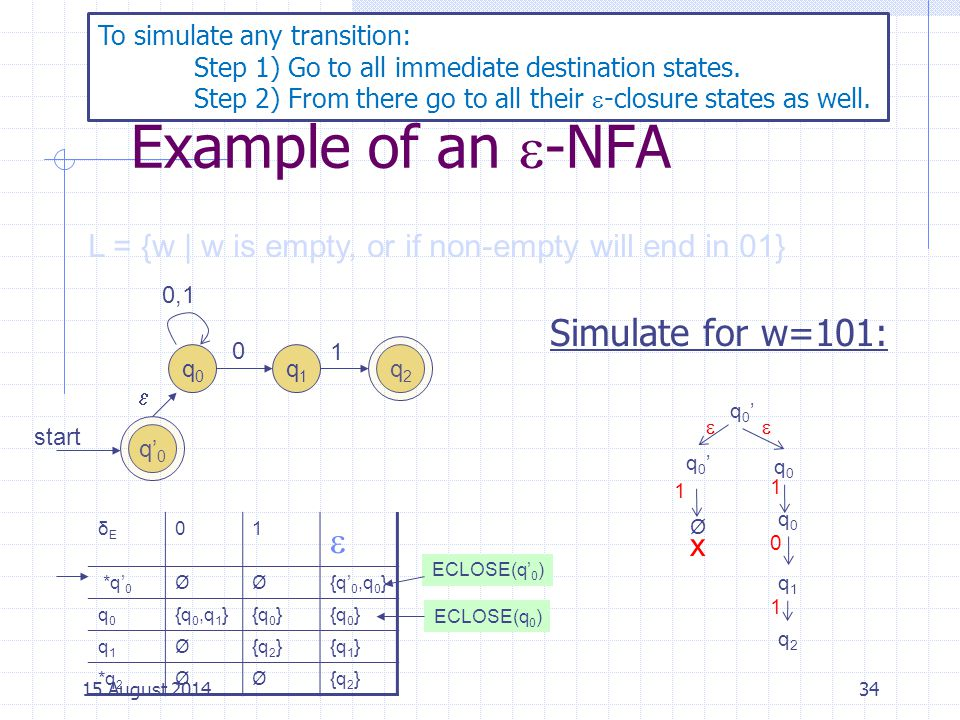 Example of an -NFA  Simulate for w=101: