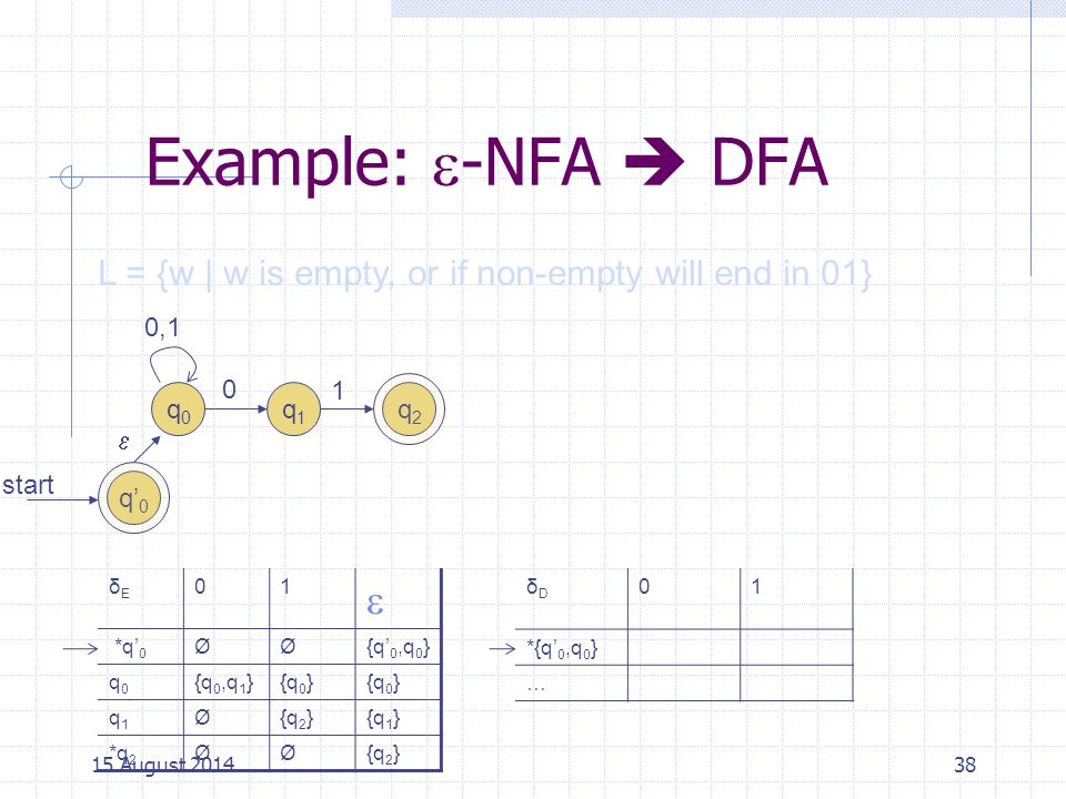 Cpt S 317: Spring 2009 Example: -NFA  DFA. L = {w | w is empty, or if non-empty will end in 01} 0,1.