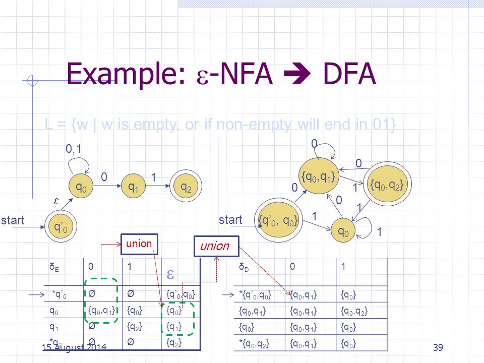 Cpt S 317: Spring 2009 Example: -NFA  DFA. L = {w | w is empty, or if non-empty will end in 01} {q'0, q0}