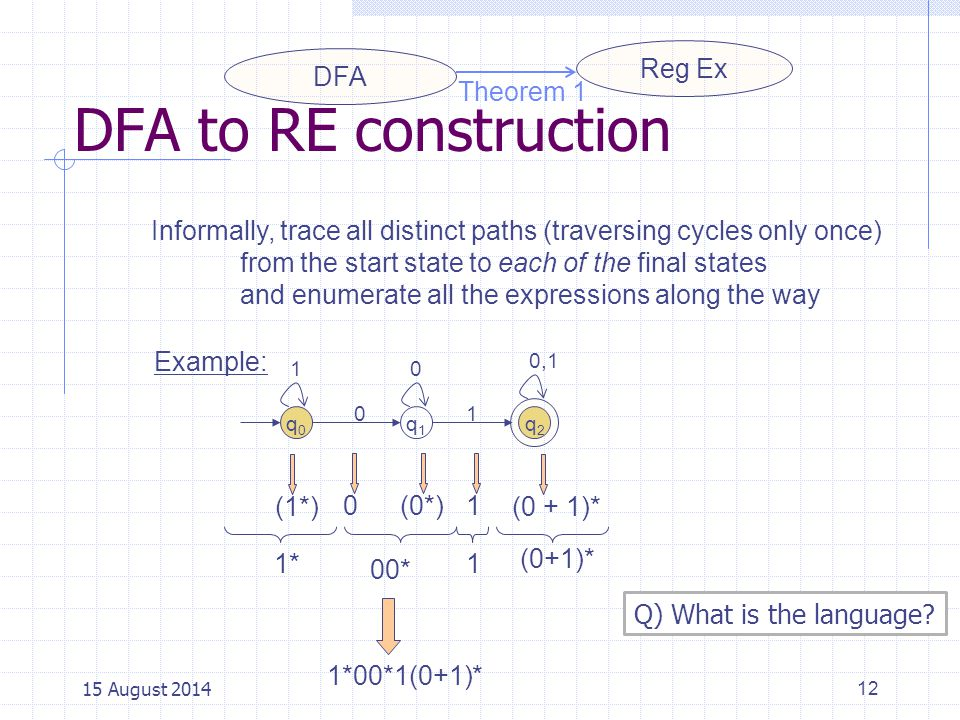 DFA to RE construction Reg Ex DFA Theorem 1