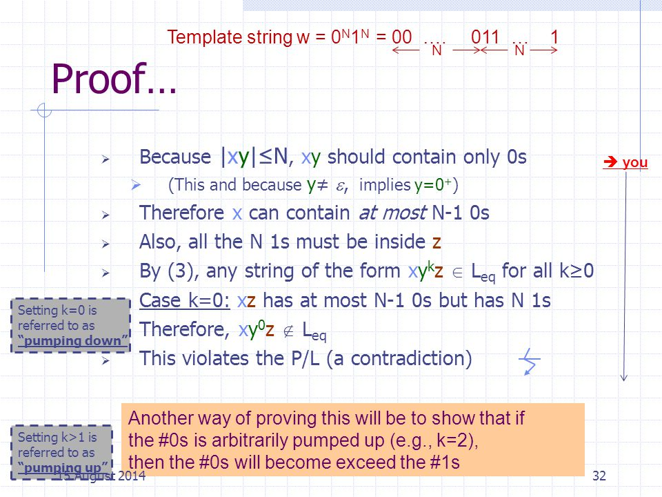 Proof… Because |xy|≤N, xy should contain only 0s