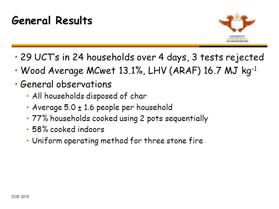 General Results 29 UCT's in 24 households over 4 days, 3 tests rejected. Wood Average MCwet 13.1%, LHV (ARAF) 16.7 MJ kg-1.
