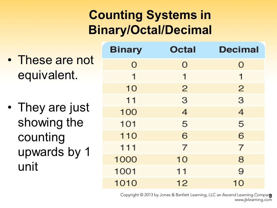 Counting Systems in Binary/Octal/Decimal
