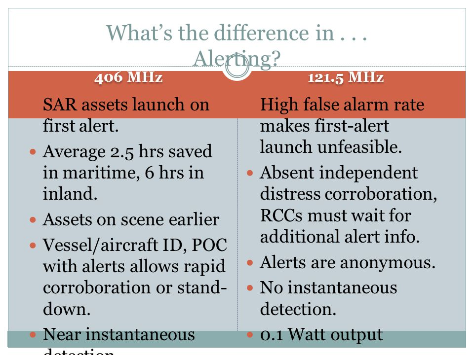 What's the difference in . . . Alerting