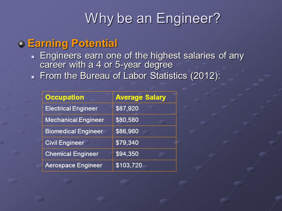 Why be an Engineer Earning Potential