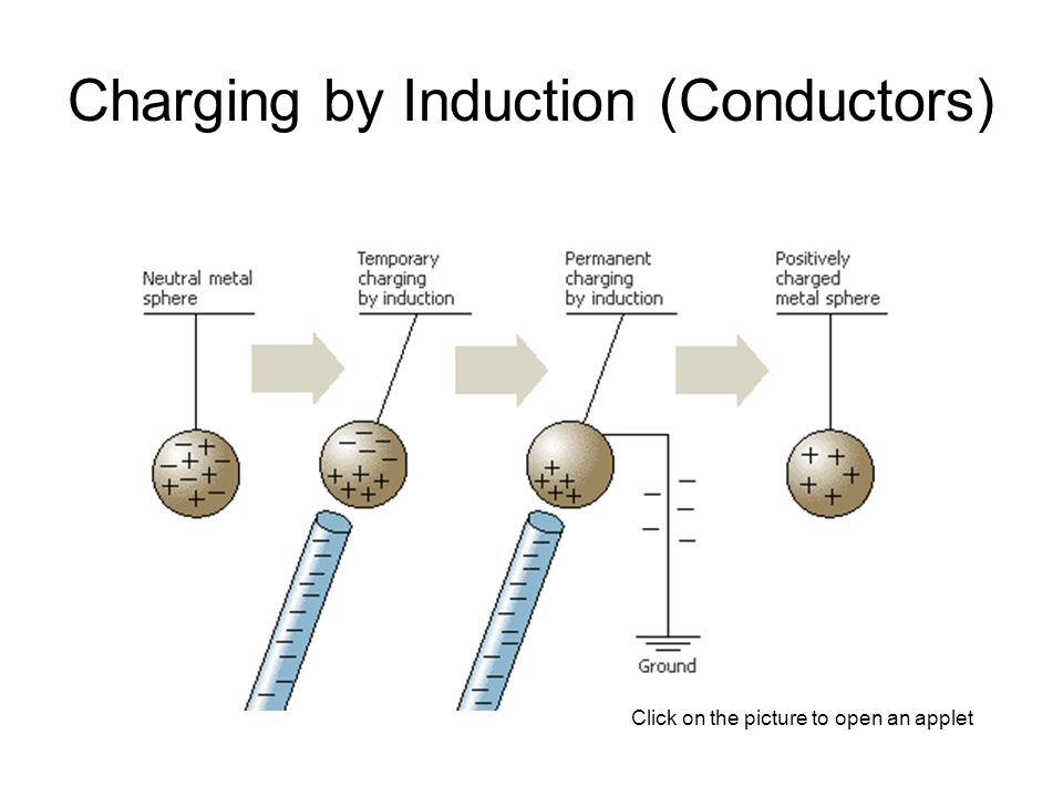 Charging by Induction (Conductors)