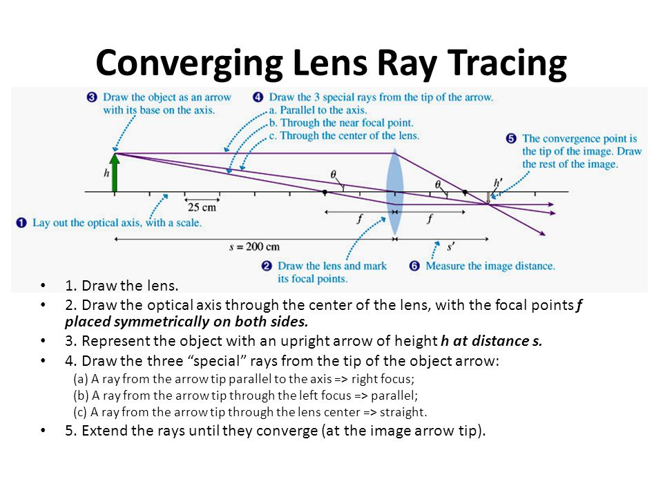 Converging Lens Ray Tracing