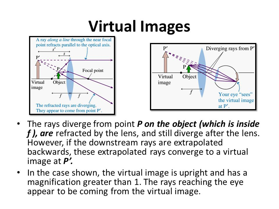 Virtual Images