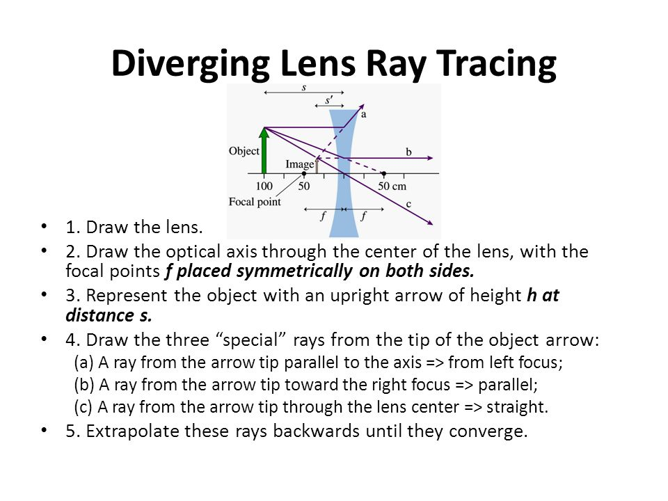 Diverging Lens Ray Tracing