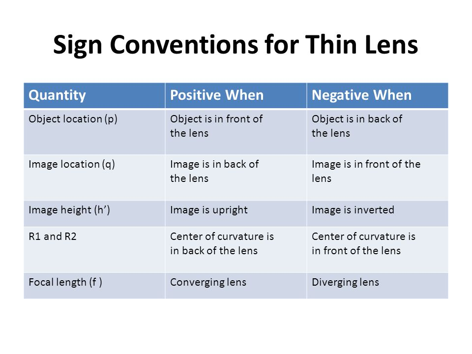 Sign Conventions for Thin Lens