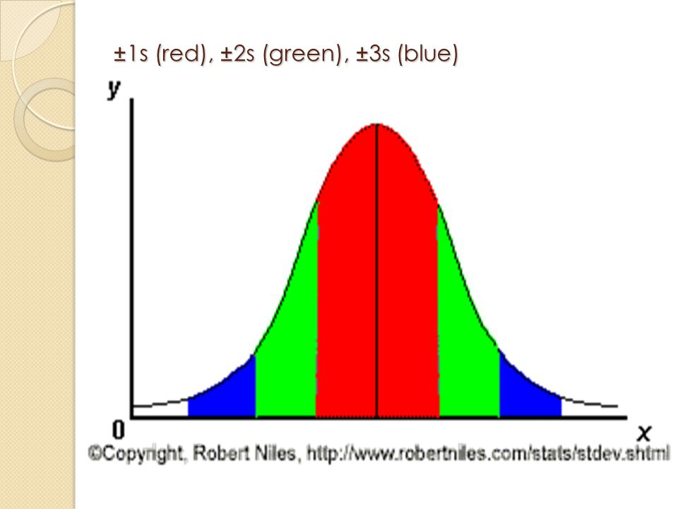 ±1s (red), ±2s (green), ±3s (blue)