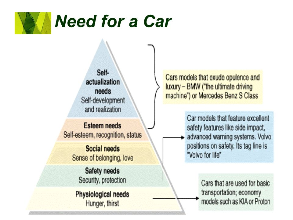 Need for a Car Copyright 2007, Prentice Hall, Inc.
