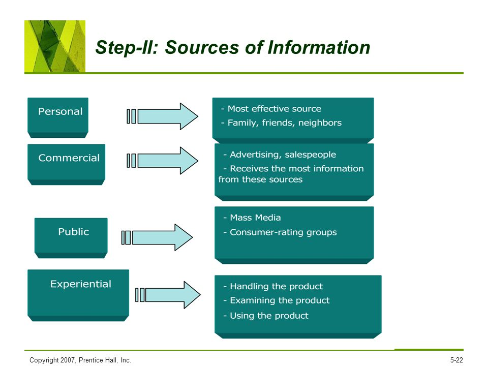 Step-II: Sources of Information