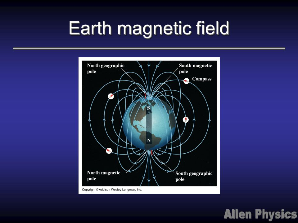 Earth magnetic field Observe the needles pointing along the magnetic field lines