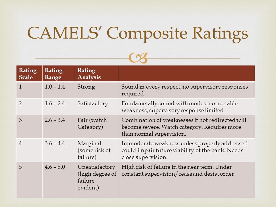 CAMELS' Composite Ratings