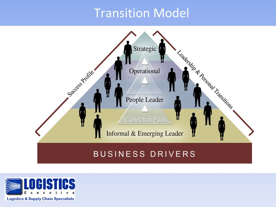 Transition Model Strategic Operational People Leader