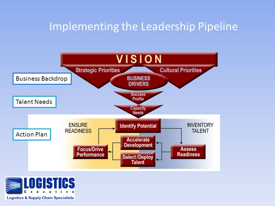 Implementing the Leadership Pipeline