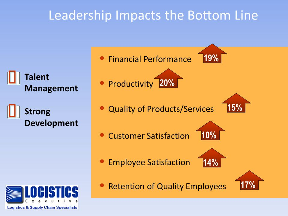 Leadership Impacts the Bottom Line