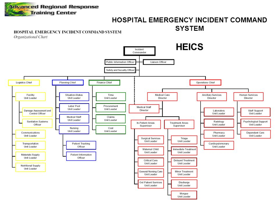 HOSPITAL EMERGENCY INCIDENT COMMAND SYSTEM