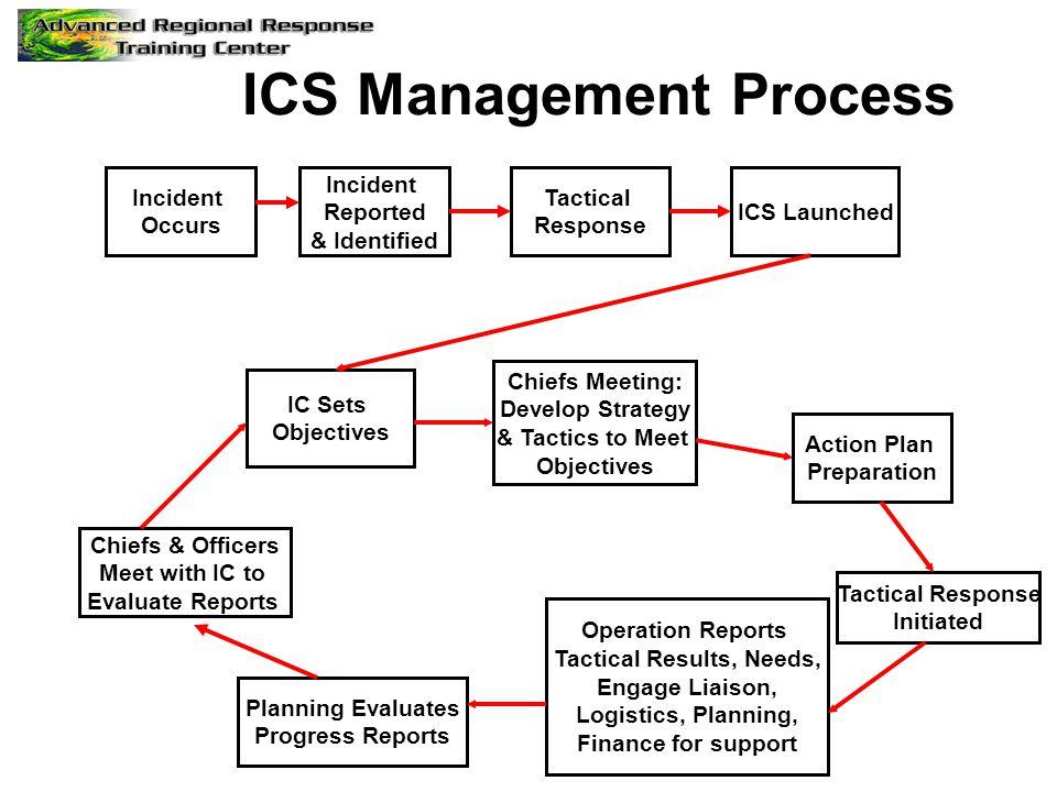 ICS Management Process Tactical Results, Needs,
