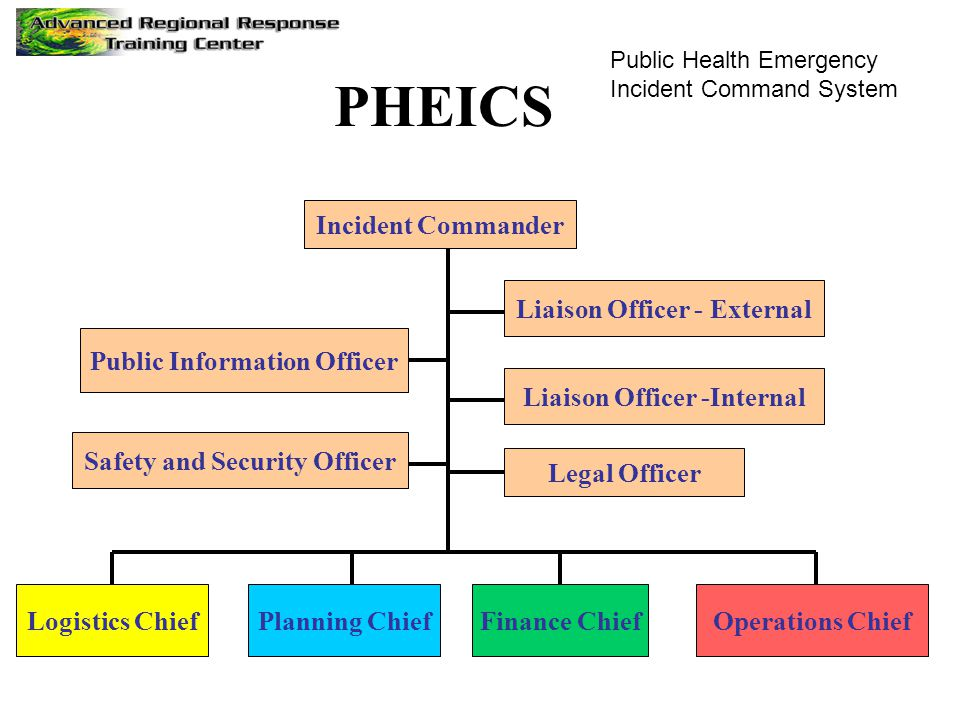 PHEICS Incident Commander Liaison Officer - External