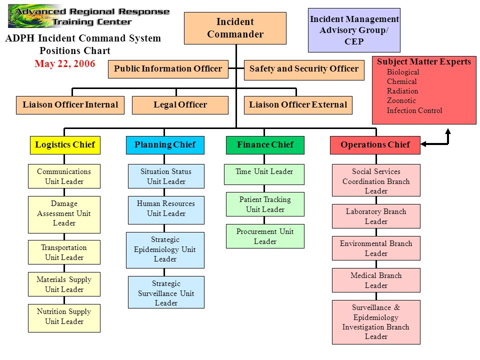 an introduction to the incident command system ics Incident command system introduction and overview definitions incident an occurrence that requires action by emergency service personnel incident command system (ics.
