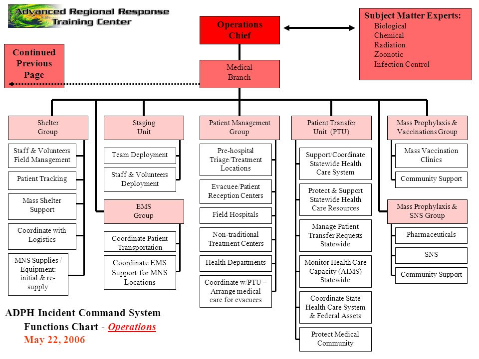 ADPH Incident Command System Functions Chart - Operations May 22, 2006