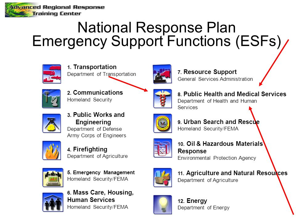 National Response Plan Emergency Support Functions (ESFs)
