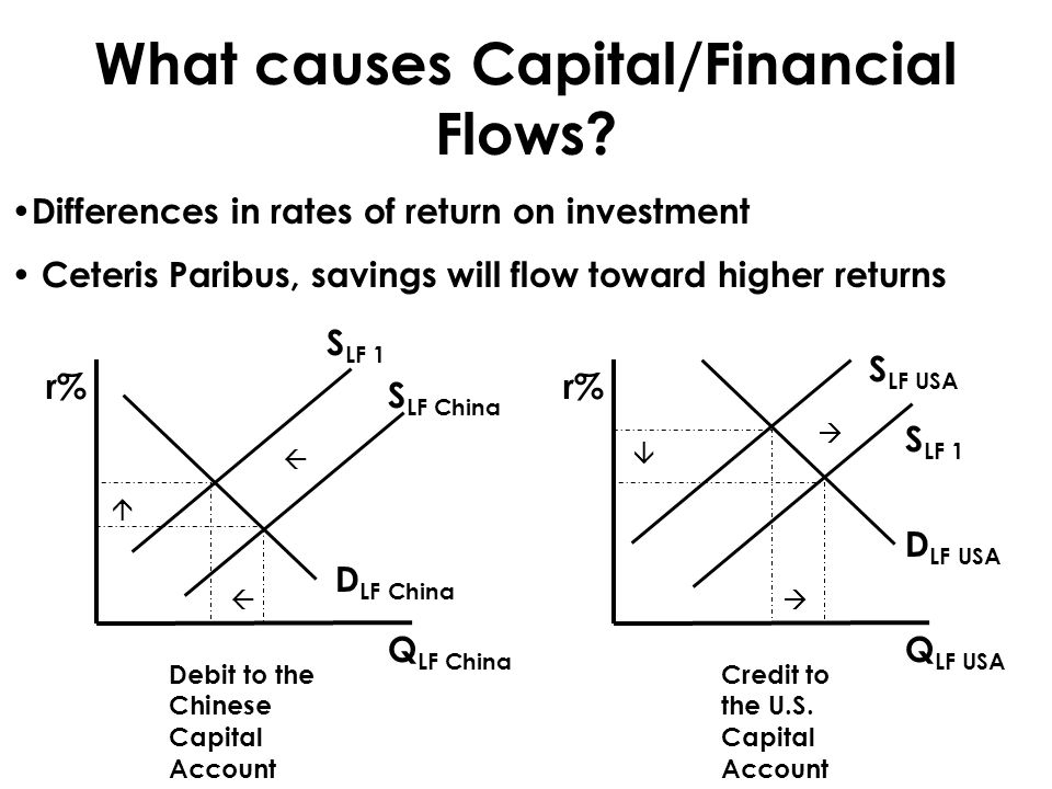 What causes Capital/Financial Flows