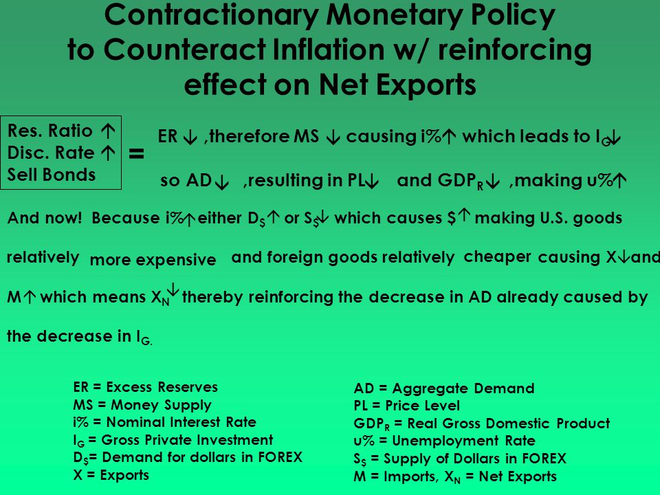 Contractionary Monetary Policy to Counteract Inflation w/ reinforcing effect on Net Exports