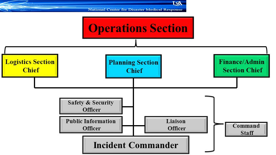 Operations Section Incident Commander Logistics Section Chief
