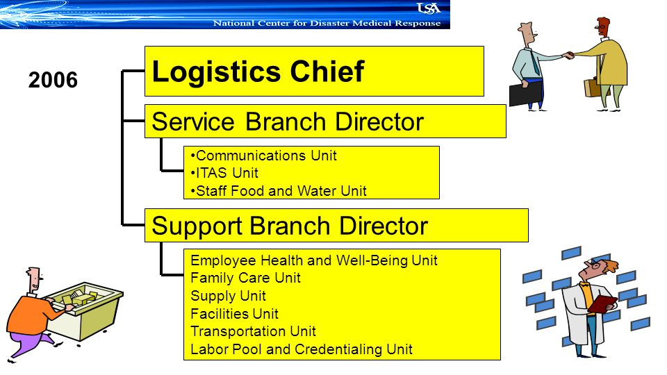 Logistics Chief Service Branch Director Support Branch Director 2006