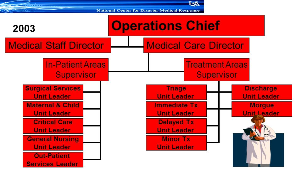 Operations Chief 2003 Medical Staff Director Medical Care Director
