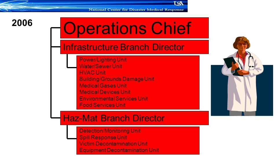 Operations Chief 2006 Infrastructure Branch Director
