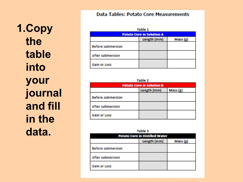 Copy the table into your journal and fill in the data.
