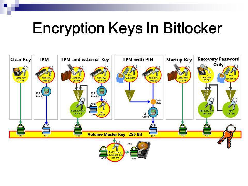 Encryption Keys In Bitlocker