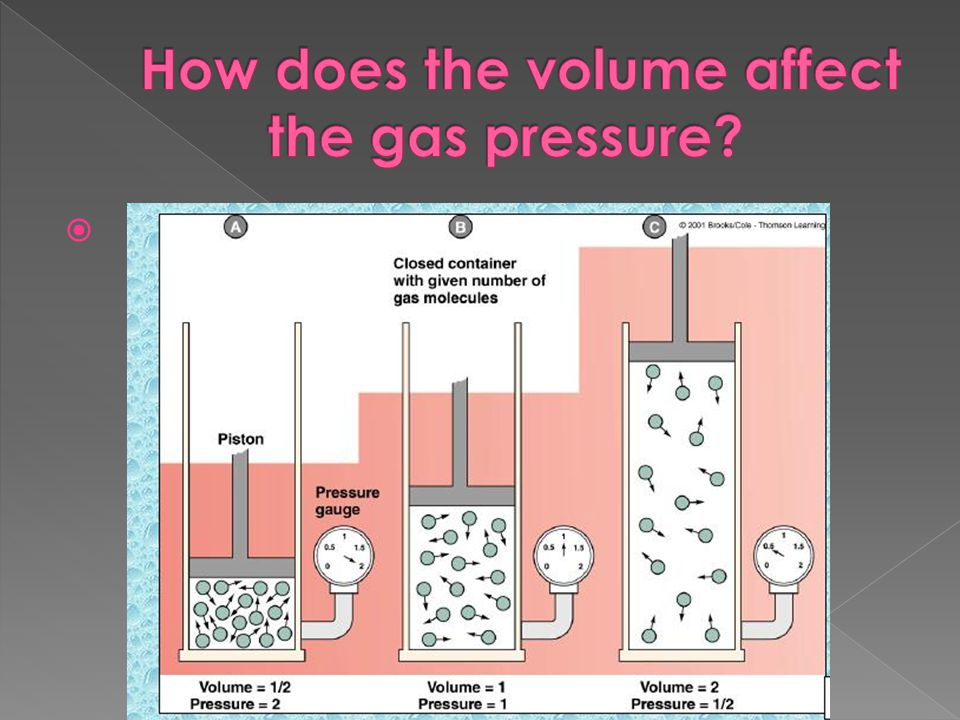 How does the volume affect the gas pressure