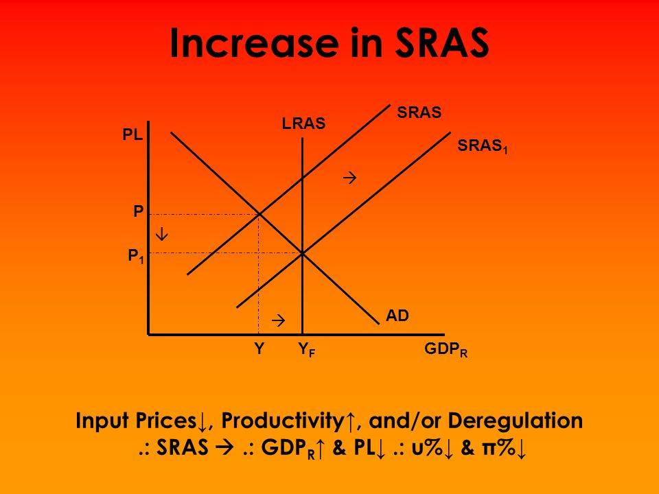 Increase in SRAS Input Prices↓, Productivity↑, and/or Deregulation