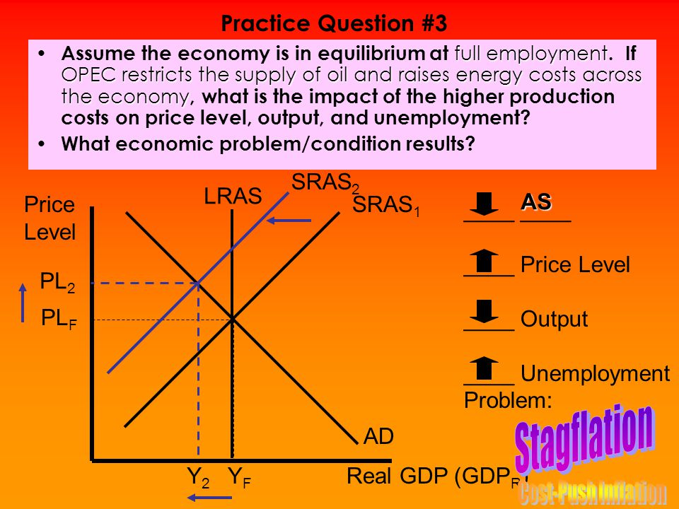 Stagflation Practice Question #3 SRAS2 PL2 Y2 AS Price Level
