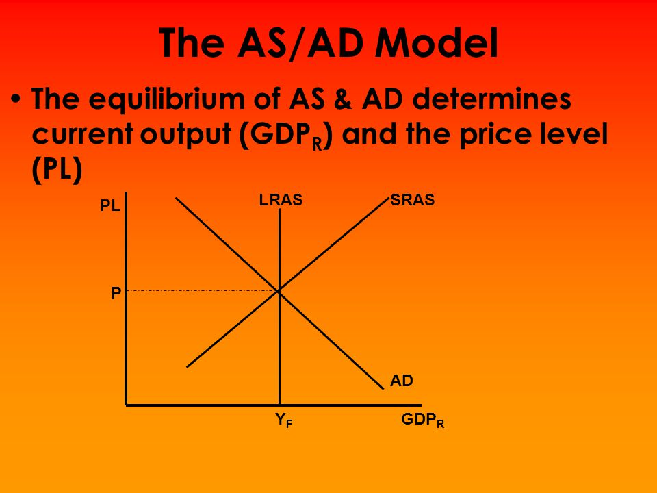 The AS/AD Model The equilibrium of AS & AD determines current output (GDPR) and the price level (PL)