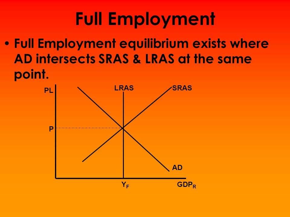 Full Employment Full Employment equilibrium exists where AD intersects SRAS & LRAS at the same point.