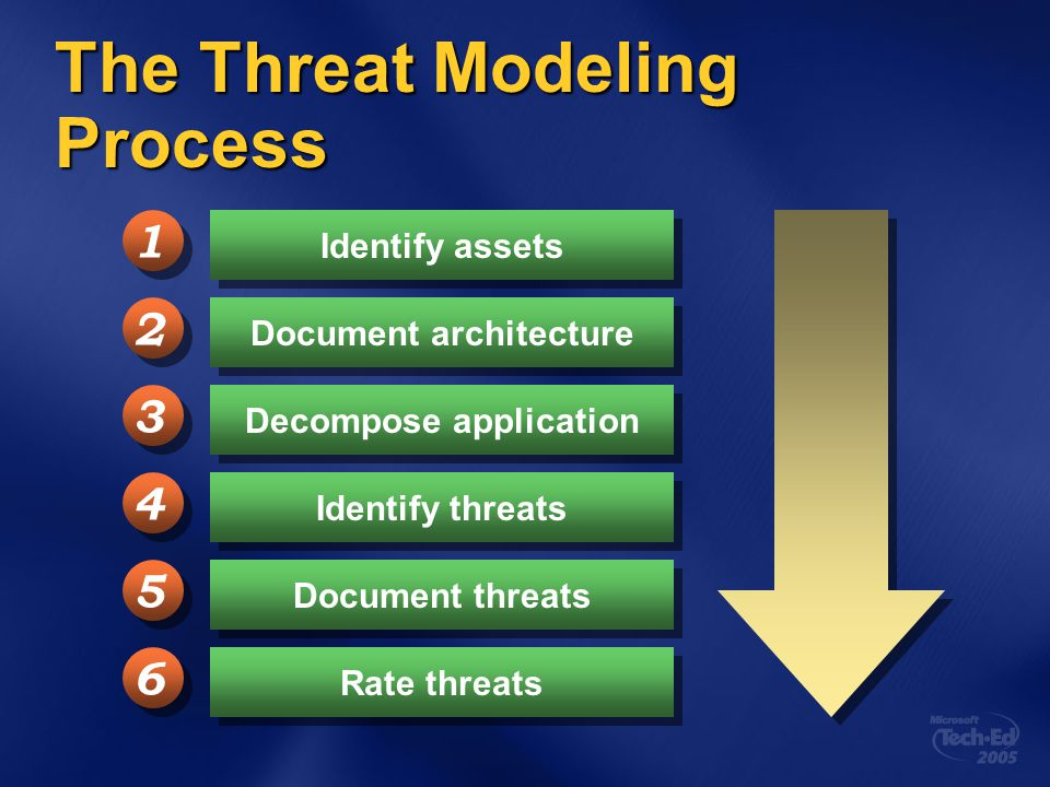 The Threat Modeling Process
