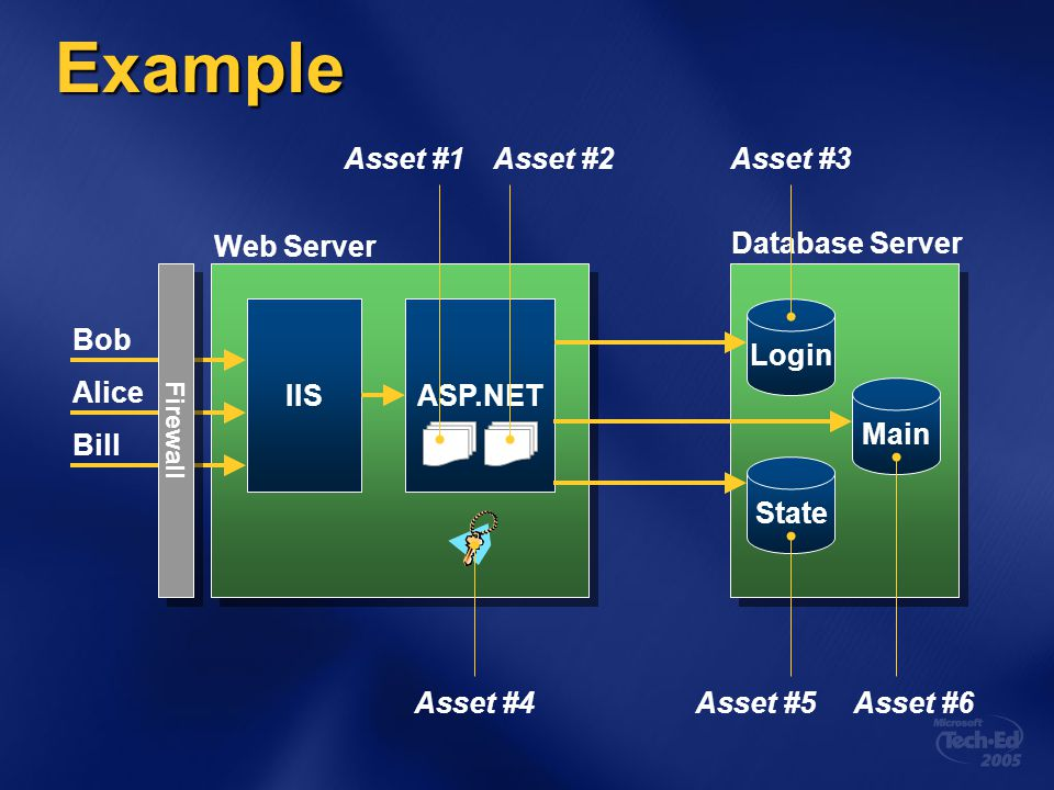 Example Asset #1 Asset #2 Asset #3 Web Server Database Server IIS