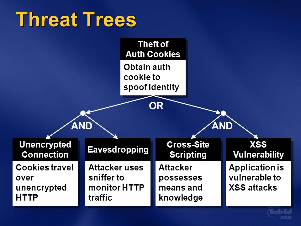 Threat Trees OR AND AND Theft of Auth Cookies