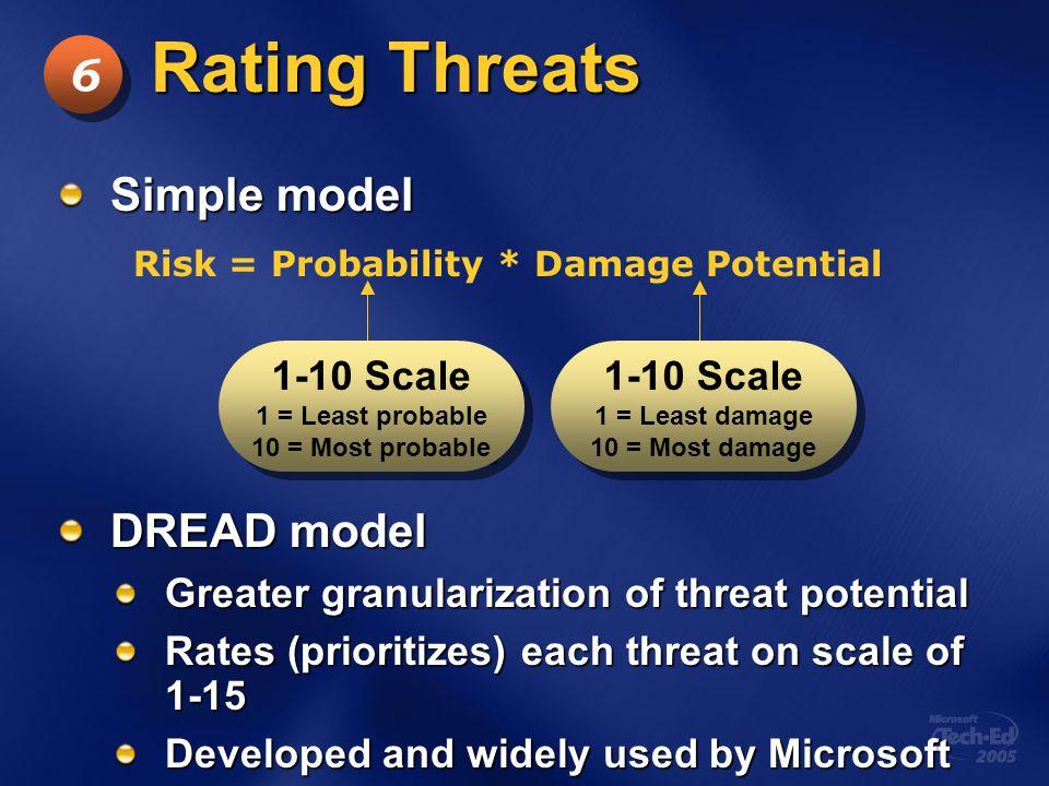 Rating Threats 6 Simple model DREAD model