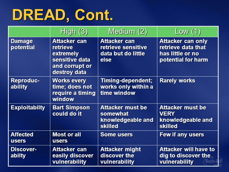 DREAD, Cont. High (3) Medium (2) Low (1) Damage potential